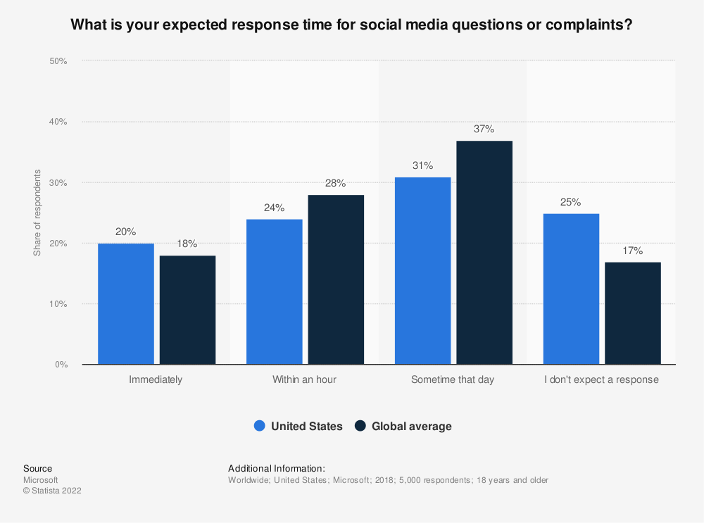 Statistic: What is your expected response time for social media questions or complaints? | Statista