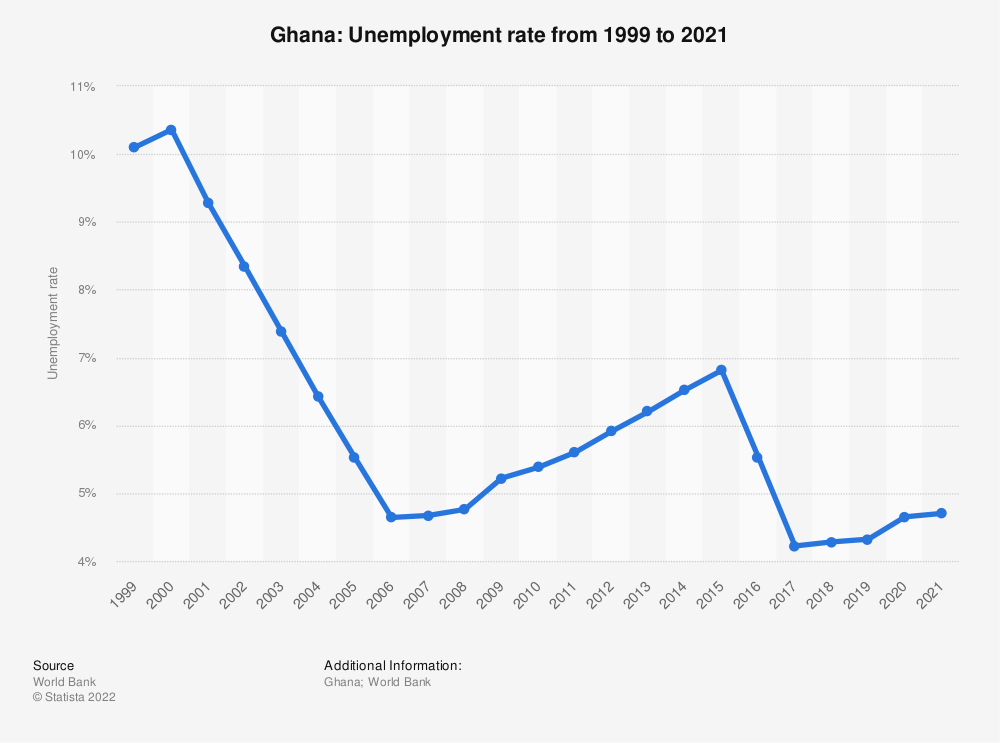 Statistic: Ghana: Unemployment rate from 1998 to 2018 | Statista