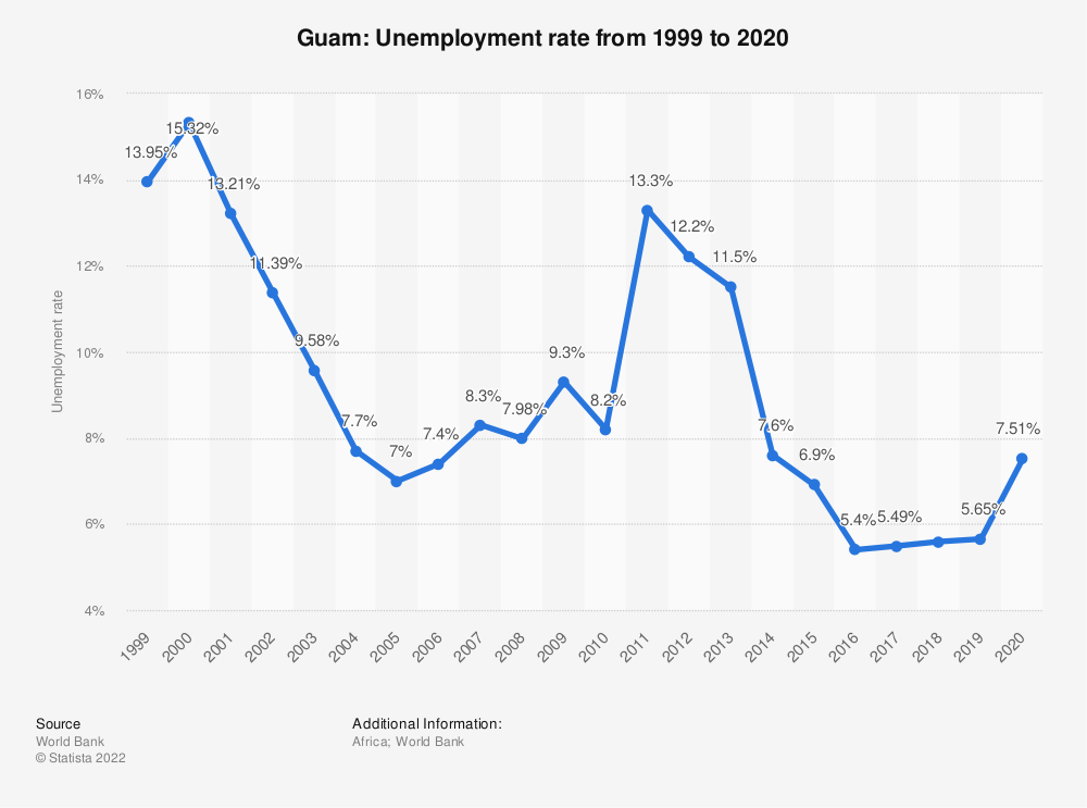 Statistic: Guam: Unemployment rate from 2008 to 2018 | Statista