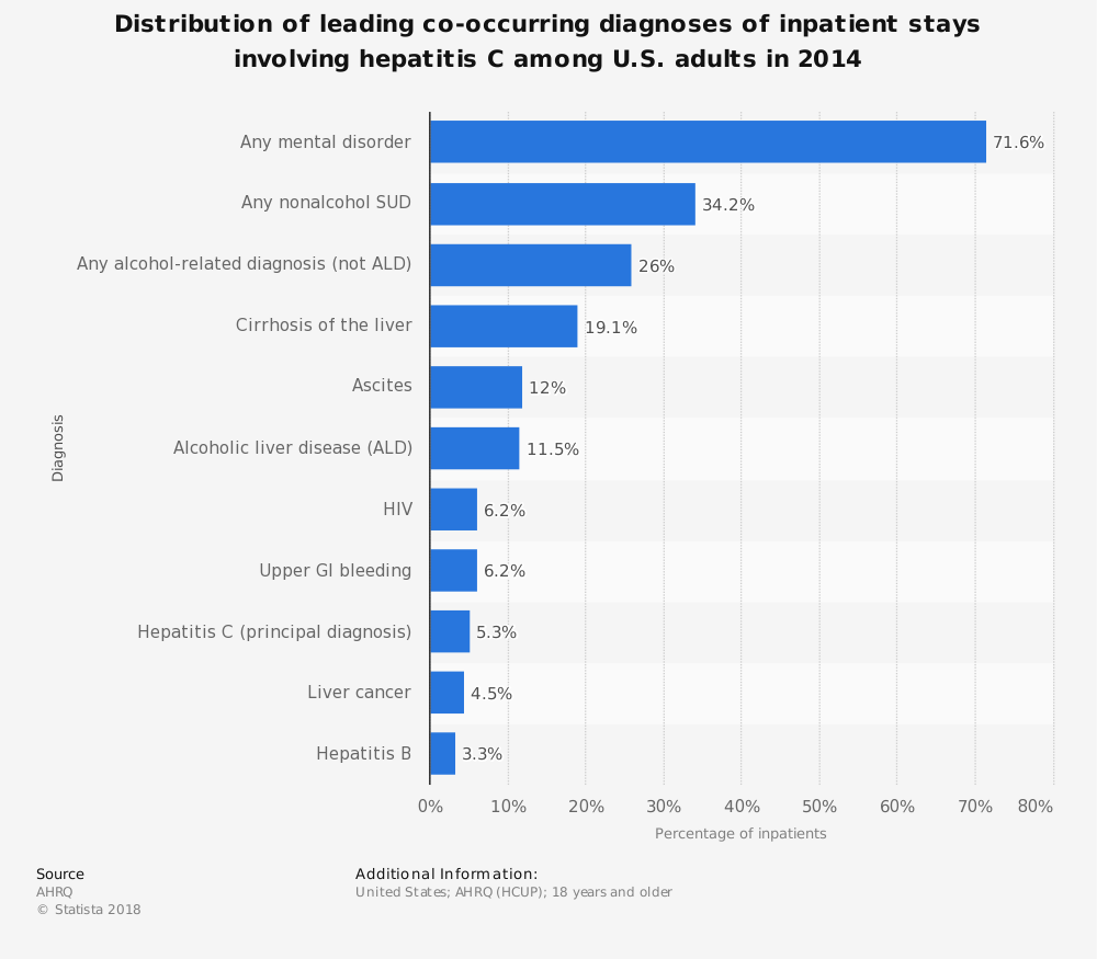 Statistic: Distribution of leading co-occurring diagnoses of inpatient stays involving hepatitis C among U.S. adults in 2014 | Statista