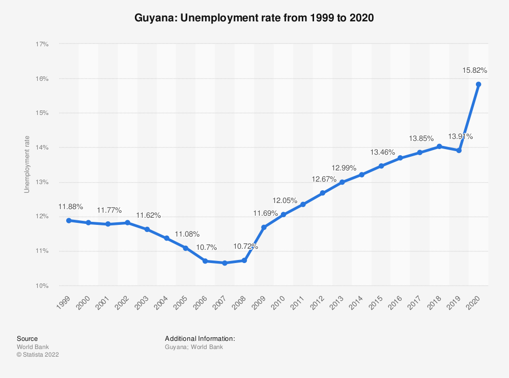 Statistic: Guyana: Unemployment rate from 1999 to 2019 | Statista