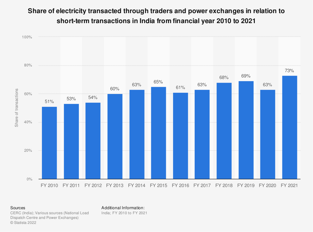 Statistic: Share of electricity transacted through traders and power exchanges in relation to short-term transactions in India from financial year 2010 to 2020   Statista
