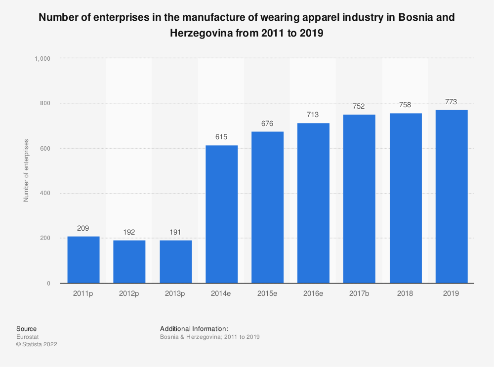 Statistic: Number of enterprises in the manufacture of wearing apparel industry in Bosnia and Herzegovina from 2011 to 2015 | Statista