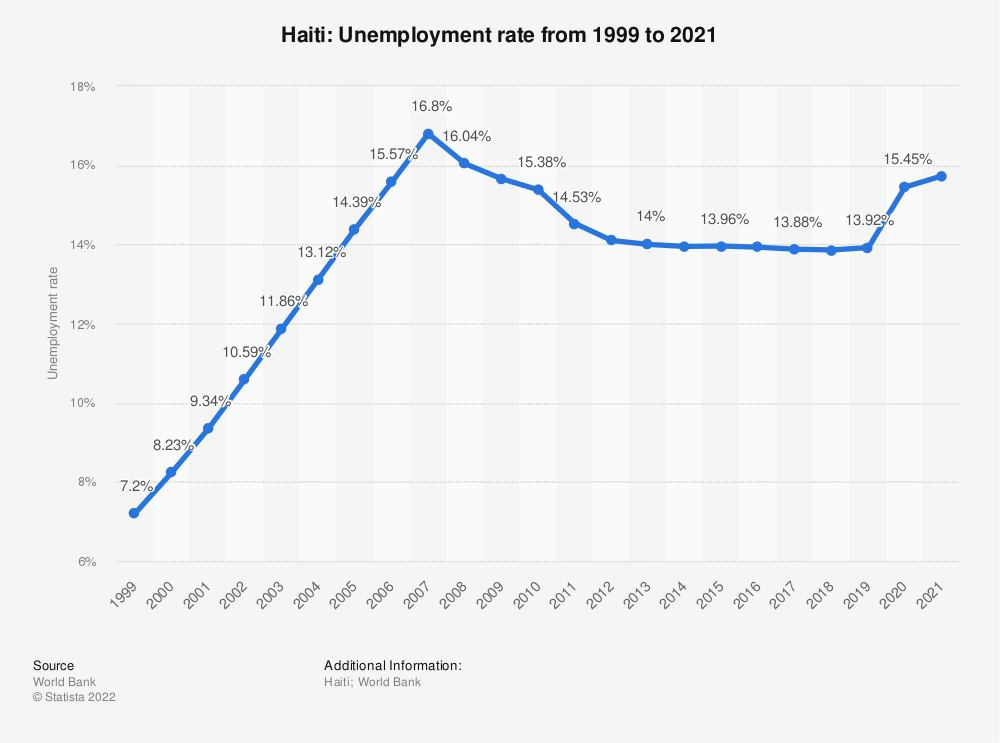 Statistic: Haiti: Unemployment rate from 1998 to 2018 | Statista