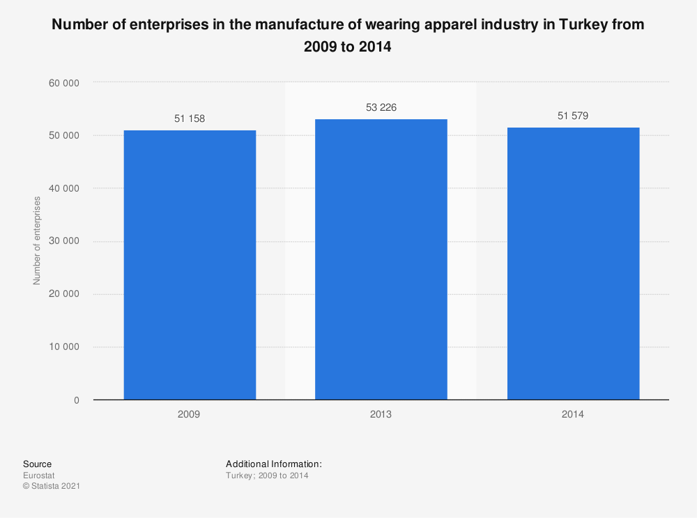 Statistic: Number of enterprises in the manufacture of wearing apparel industry in Turkey from 2009 to 2014 | Statista