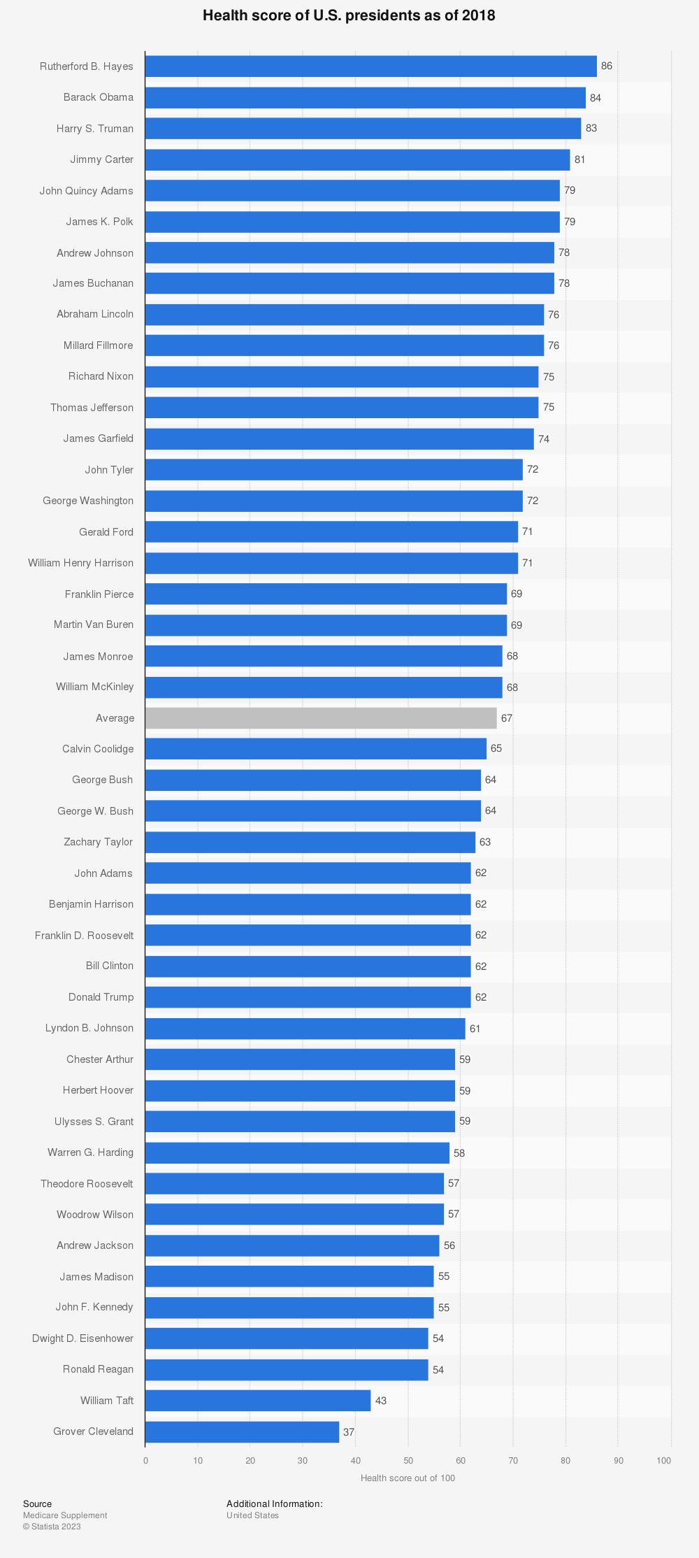 Statistic: Health score of U.S. presidents as of 2018 | Statista
