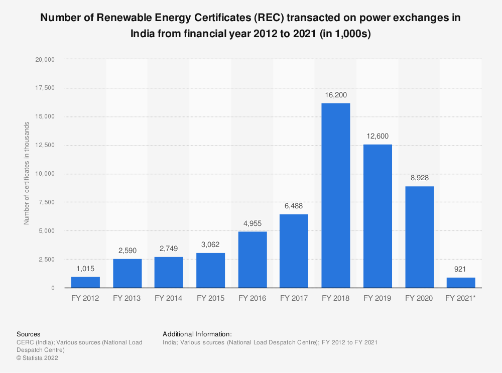 Statistic: Number of Renewable Energy Certificates (REC) transacted on power exchanges across India from financial year 2012 to 2020 (in 1,000s) | Statista
