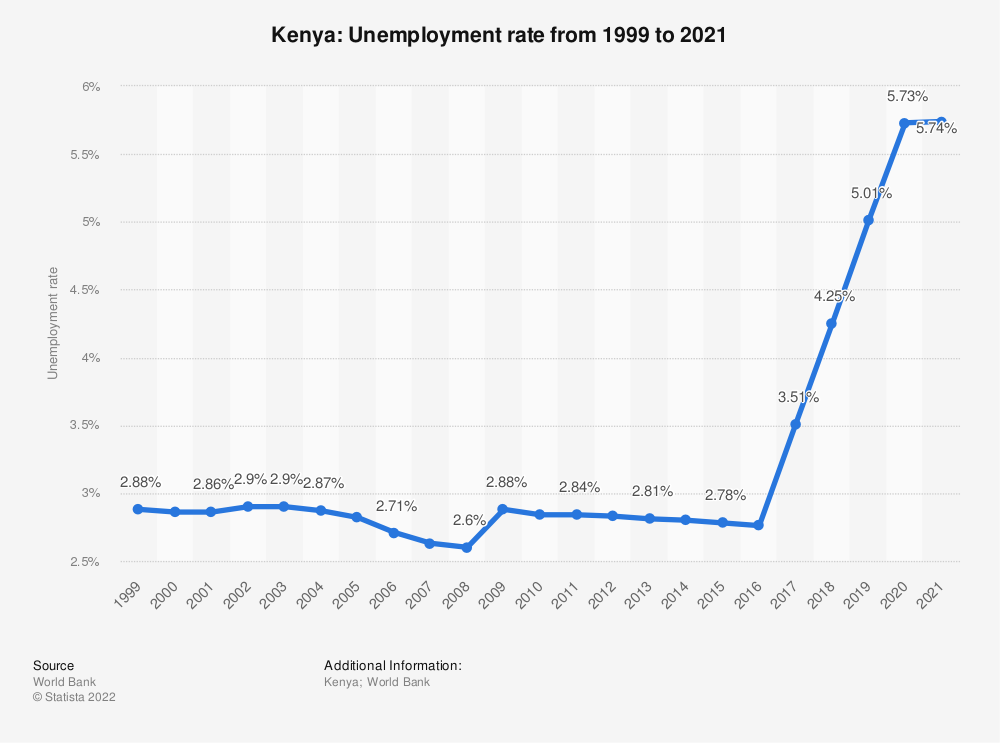 Statistic: Kenya: Unemployment rate from 1998 to 2018 | Statista