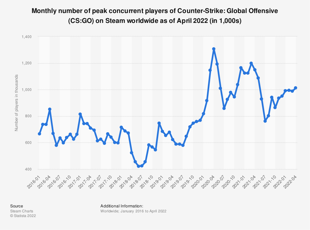 Statistic: Monthly number of peak concurrent players of Counter-Strike: Global Offensive (CS:GO) on Steam worldwide as of December 2019 (in 1,000s) | Statista