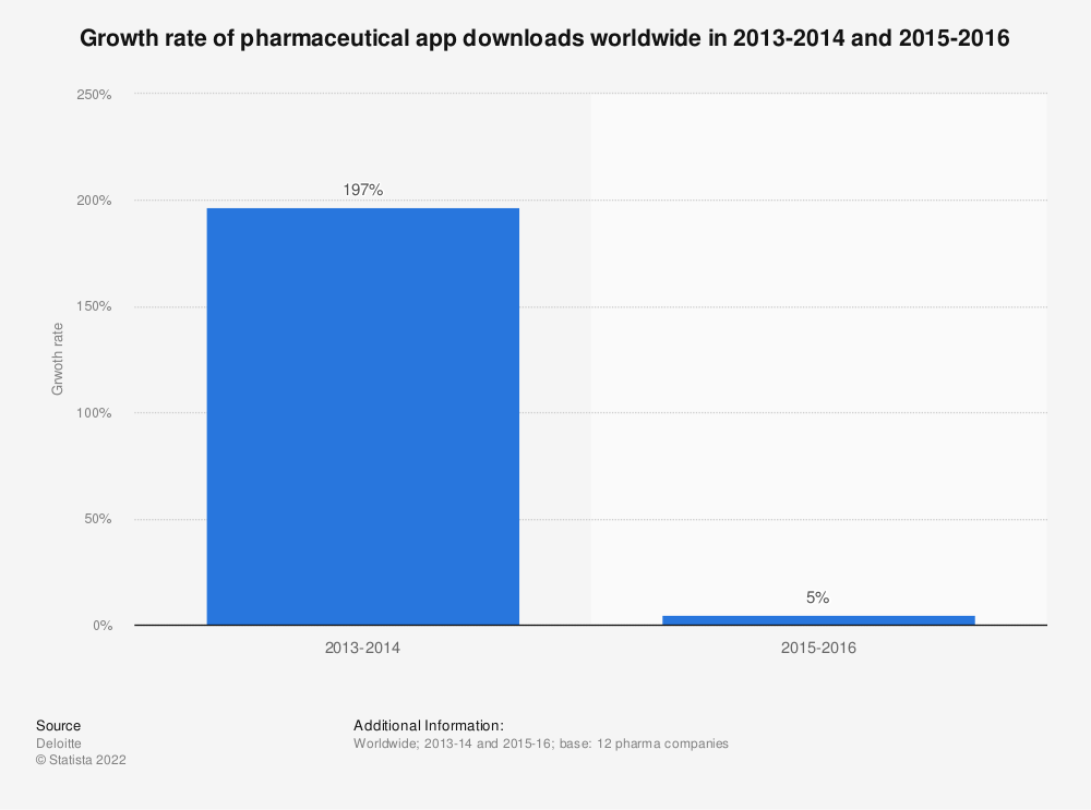 Statistic: Growth rate of pharmaceutical app downloads worldwide in 2013-2014 and 2015-2016 | Statista