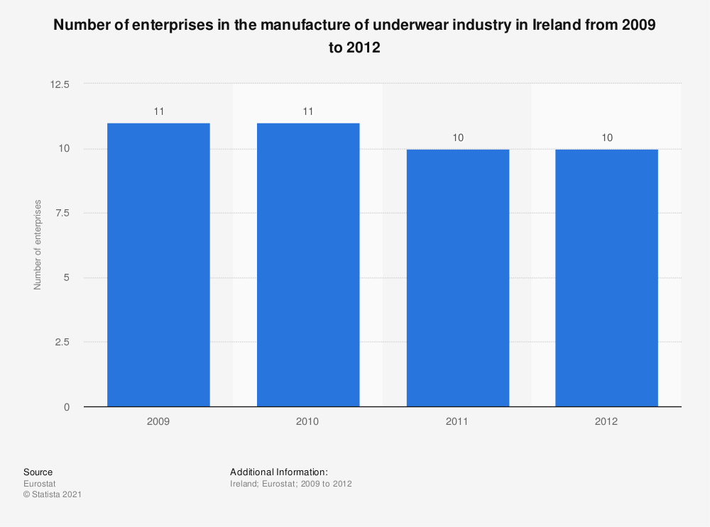 Statistic: Number of enterprises in the manufacture of underwear industry in Ireland from 2009 to 2012 | Statista