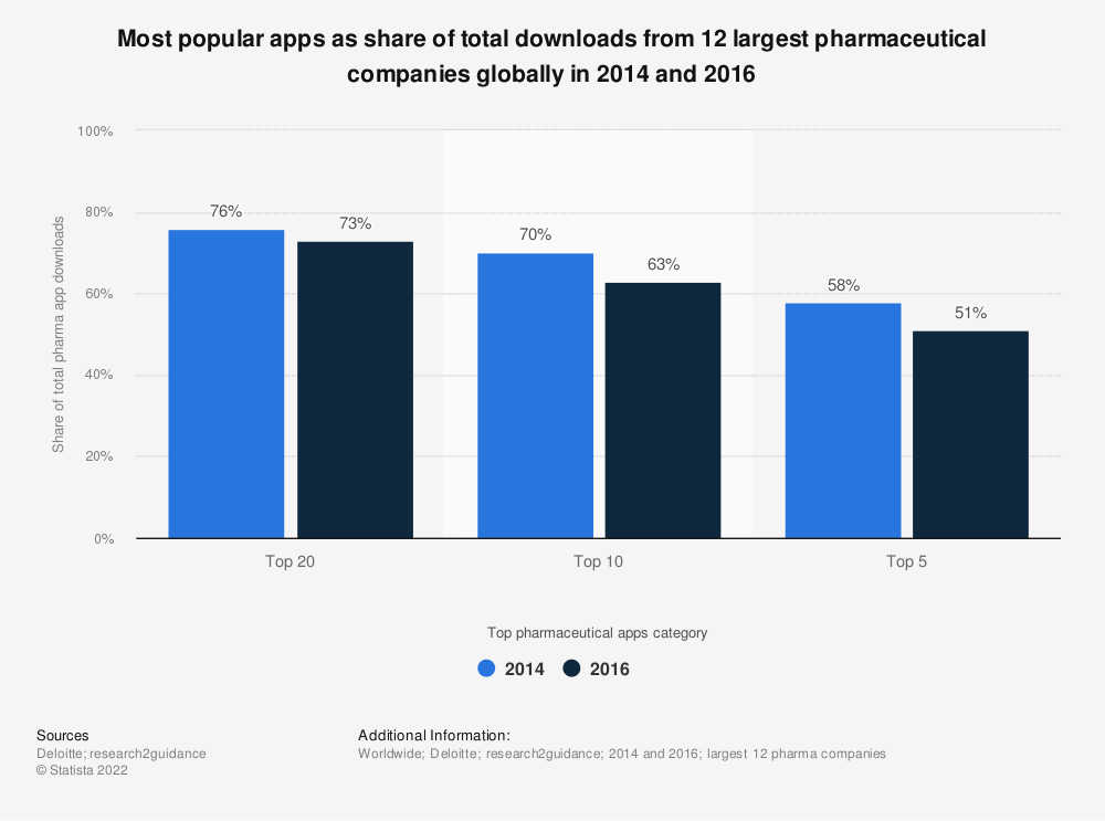 Statistic: Most popular apps as share of total downloads from 12 largest pharmaceutical companies globally in 2014 and 2016 | Statista