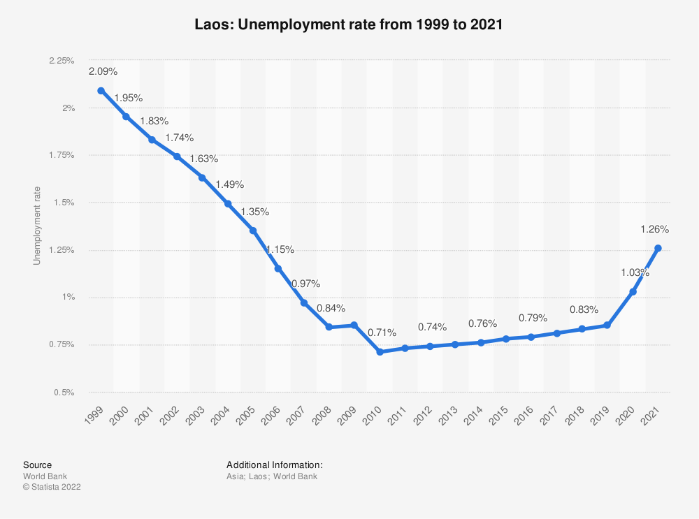 Statistic: Laos: Unemployment rate from 1998 to 2018 | Statista