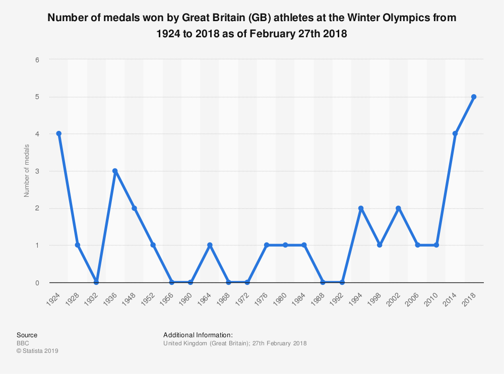 Statistic: Number of medals won by Great Britain (GB) athletes at the Winter Olympics from 1924 to 2018 as of February 27th 2018 | Statista