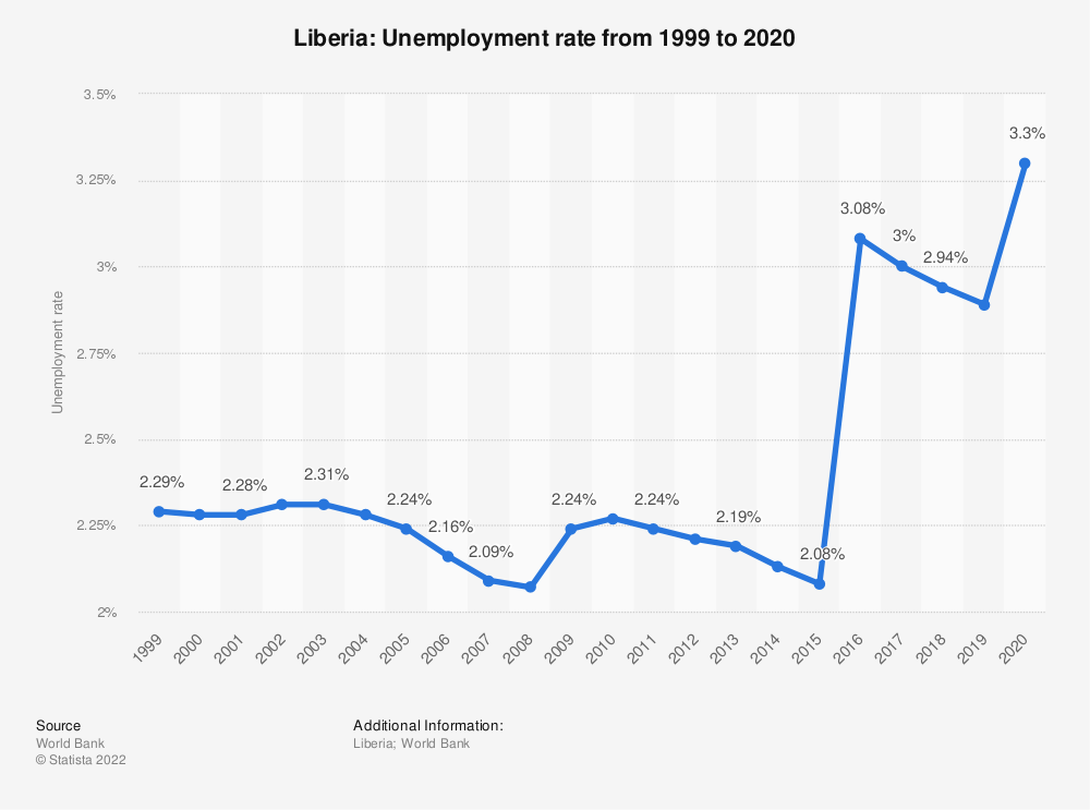 Statistic: Liberia: Unemployment rate from 2007 to 2017 | Statista