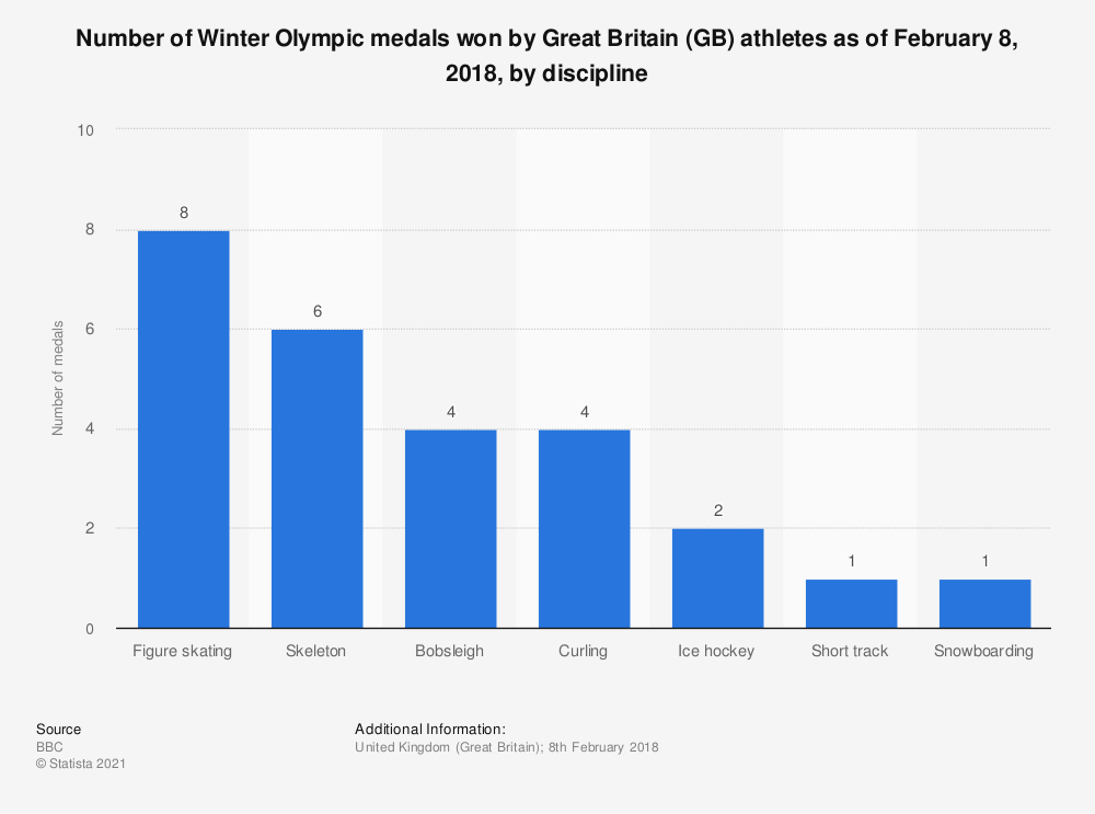 Statistic: Number of Winter Olympic medals won by Great Britain (GB) athletes as of February 8th 2018, by discipline  | Statista
