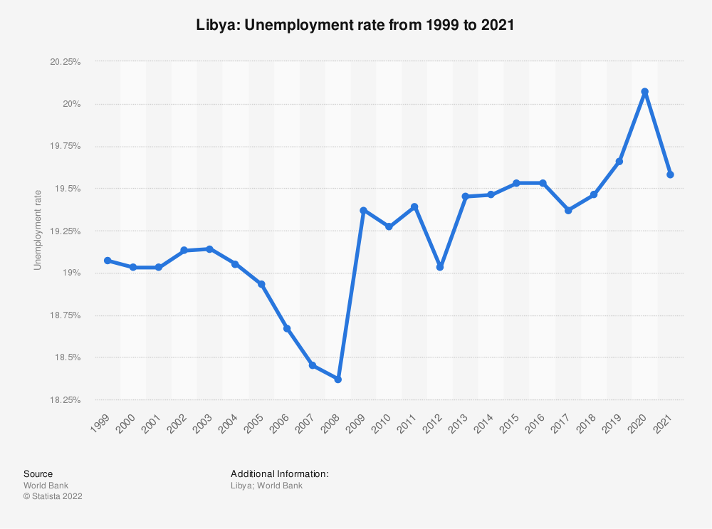 Statistic: Libya: Unemployment rate from 1998 to 2018   Statista