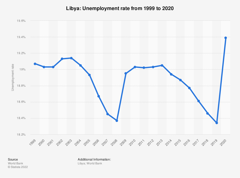 Statistic: Libya: Unemployment rate from 2008 to 2018 | Statista