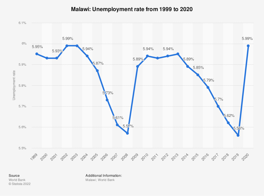 Statistic: Malawi: Unemployment rate from 1999 to 2020 | Statista