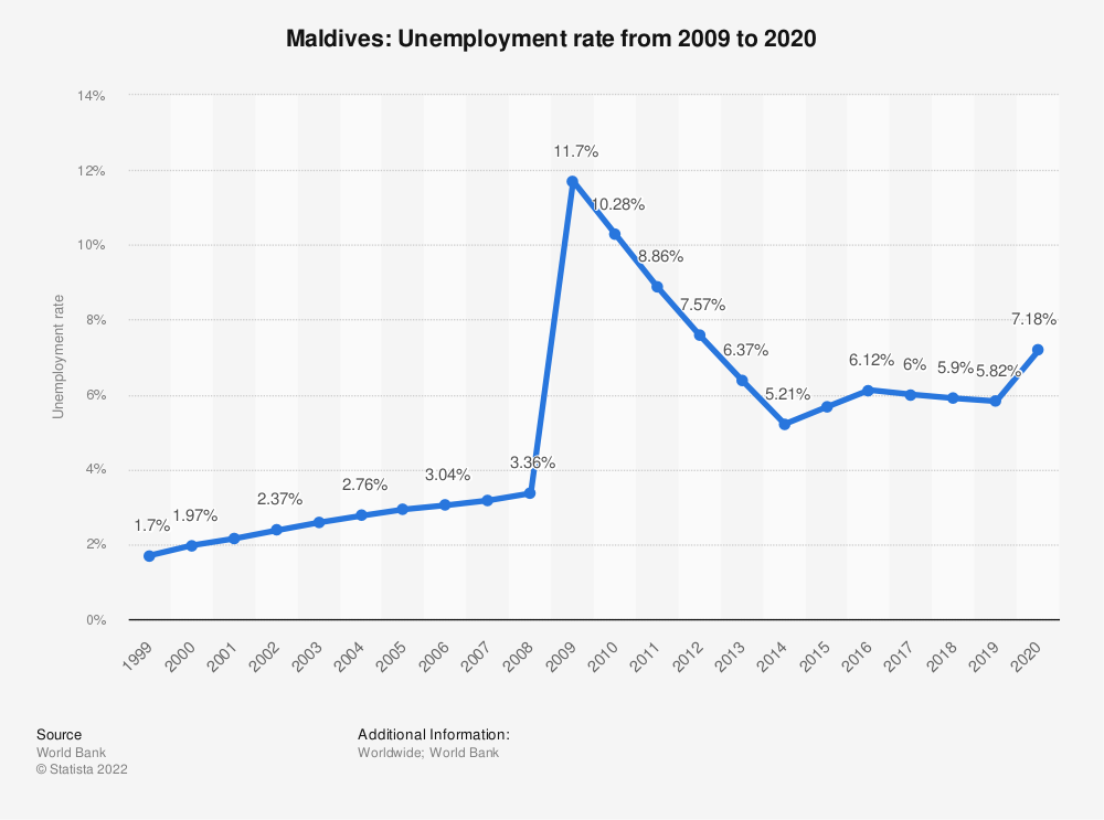 Statistic: Maldives: Unemployment rate from 1998 to 2018   Statista
