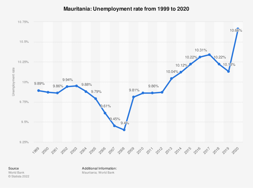 Statistic: Mauritania: Unemployment rate from 2008 to 2018 | Statista