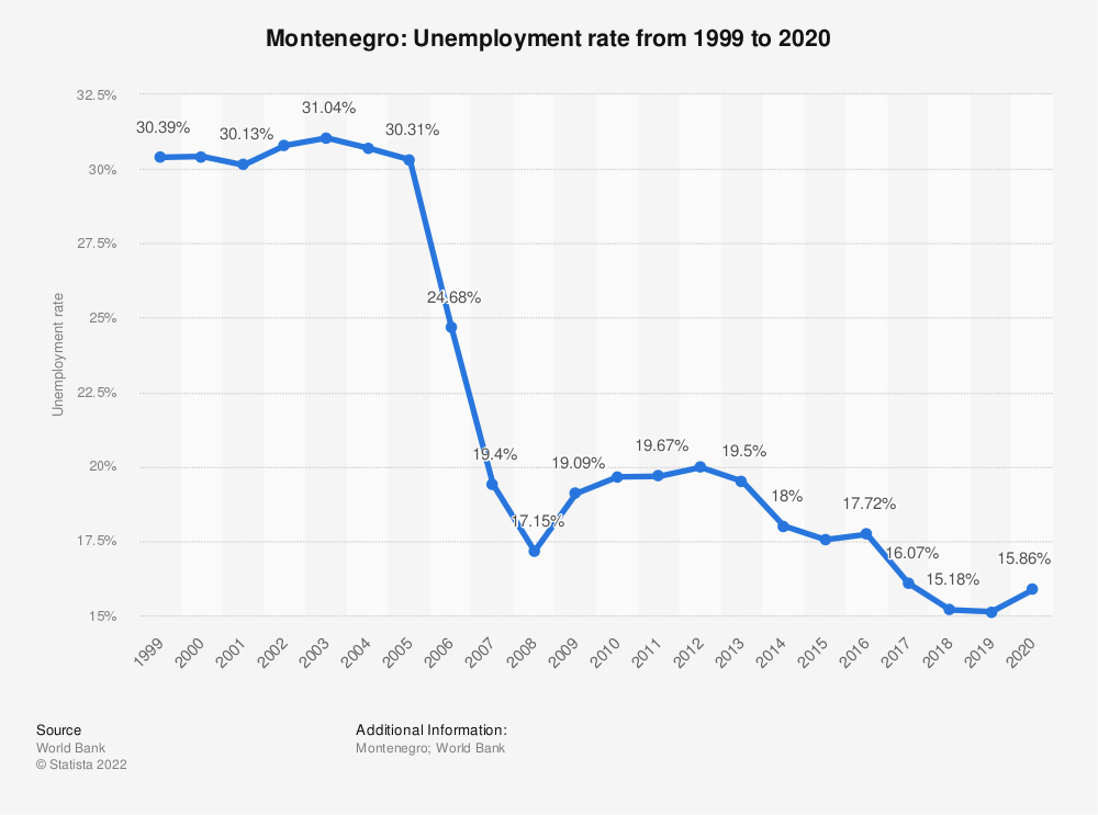 Statistic: Montenegro: Unemployment rate from 1999 to 2019 | Statista