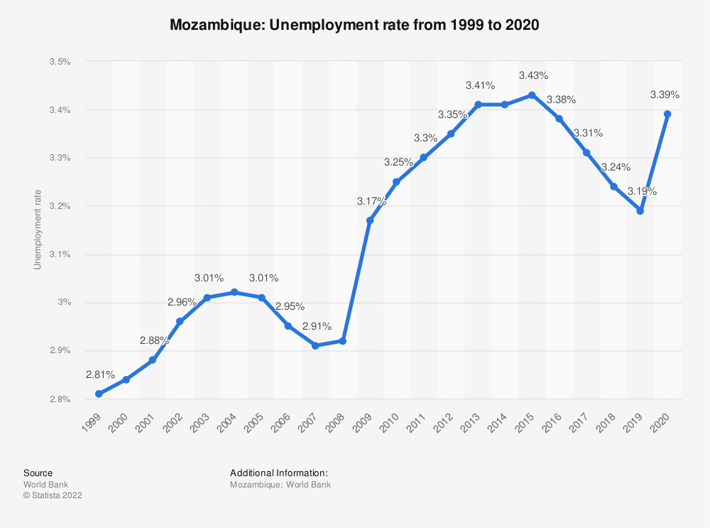 Statistic: Mozambique: Unemployment rate from 1999 to 2019 | Statista