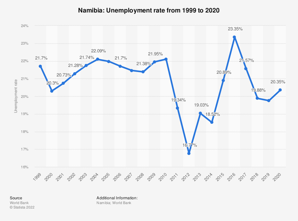 Statistic: Namibia: Unemployment rate from 1999 to 2019 | Statista
