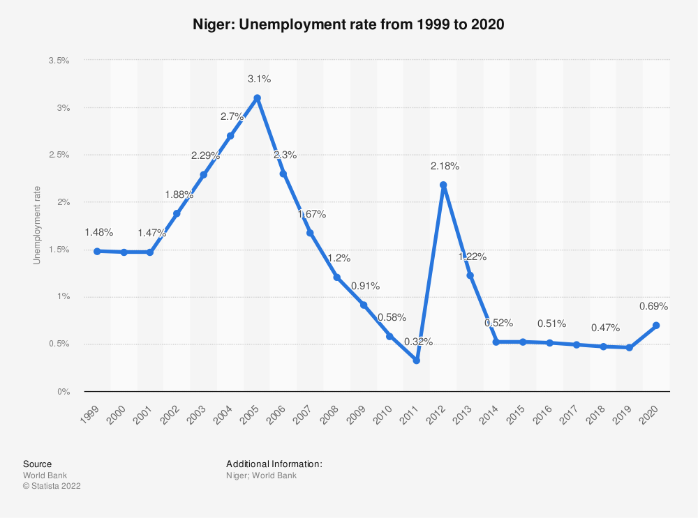 Statistic: Niger: Unemployment rate from 1999 to 2020 | Statista