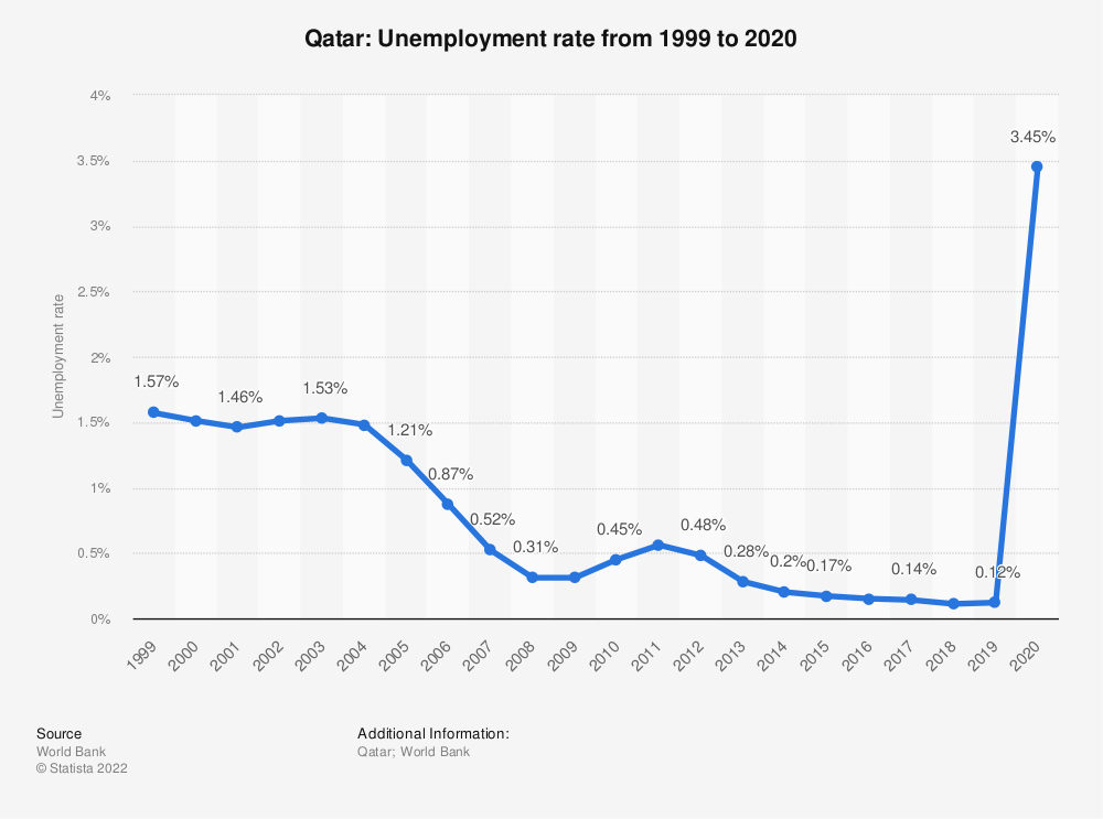 Statistic: Qatar: Unemployment rate from 1998 to 2018 | Statista