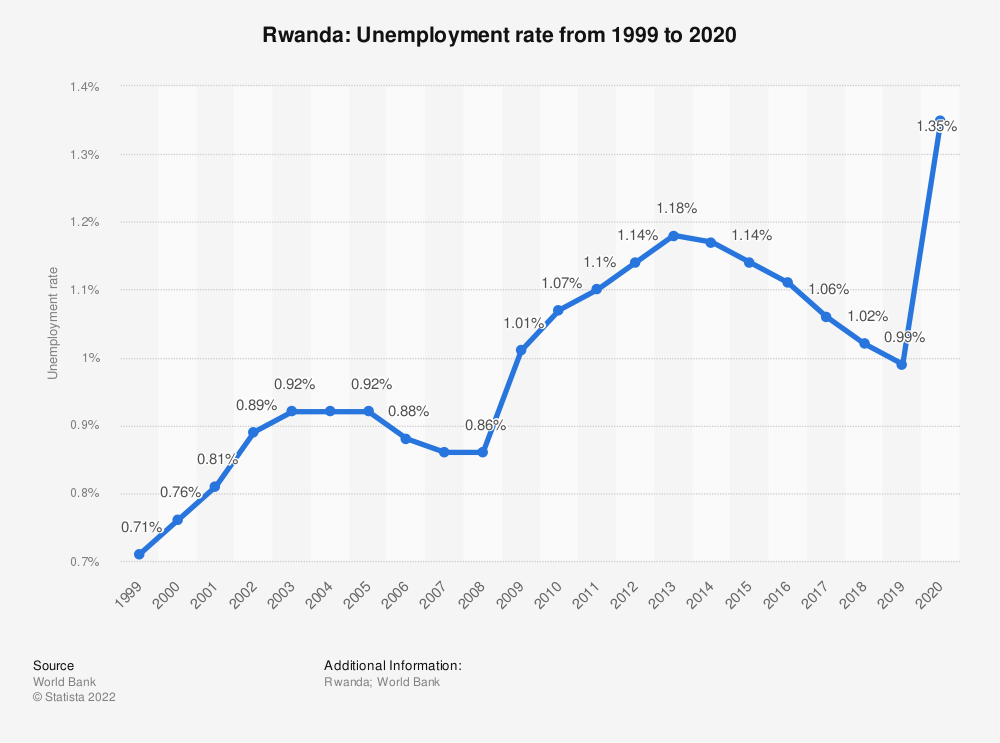 Statistic: Rwanda: Unemployment rate from 1999 to 2020 | Statista