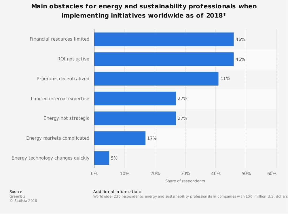 Statistic: Main obstacles for energy and sustainability professionals when implementing initiatives worldwide as of 2018* | Statista