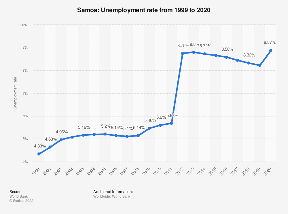 Statistic: Samoa: Unemployment rate from 1998 to 2018 | Statista