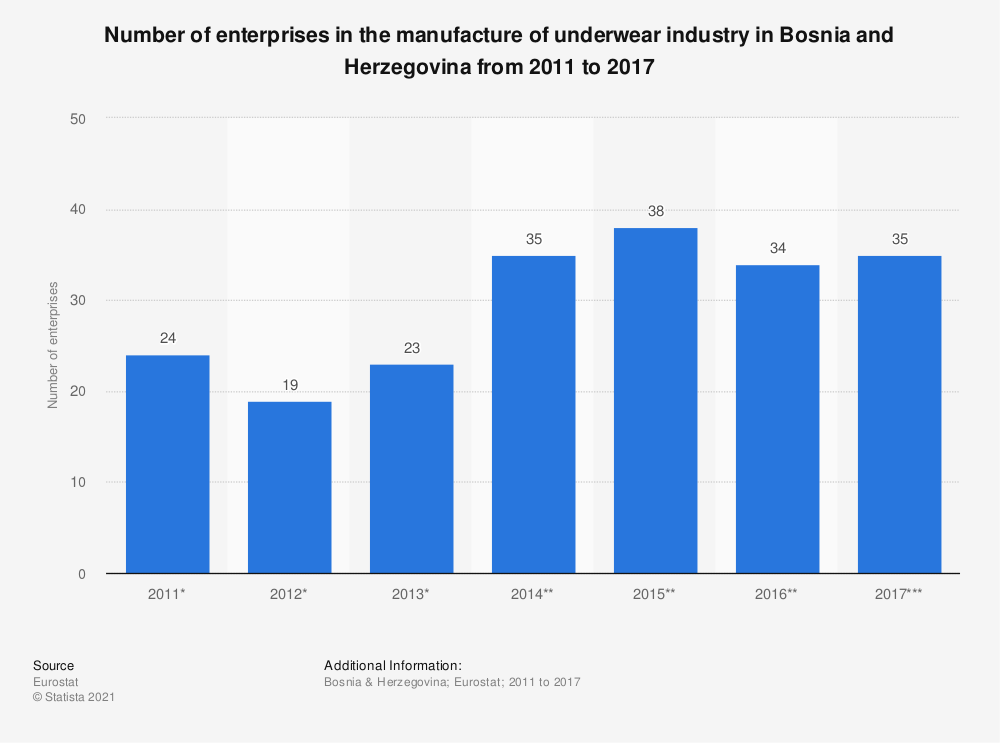 Statistic: Number of enterprises in the manufacture of underwear industry in Bosnia and Herzegovina from 2011 to 2015 | Statista