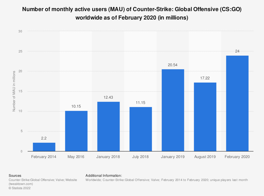 Statistic: Number of monthly active users (MAU) of Counter-Strike: Global Offensive (CS:GO) worldwide as of August 2019 (in millions) | Statista