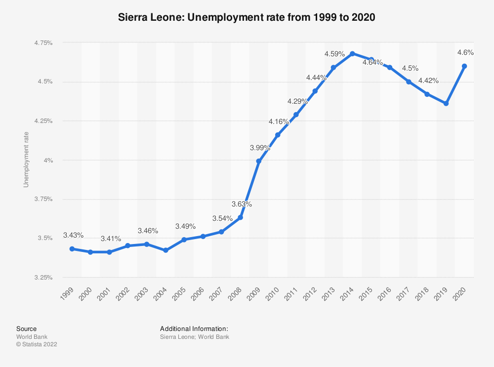 Statistic: Sierra Leone: Unemployment rate from 2007 to 2017 | Statista