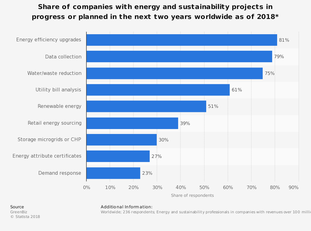 Statistic: Share of companies with energy and sustainability projects in progress or planned in the next two years worldwide as of 2018*   Statista