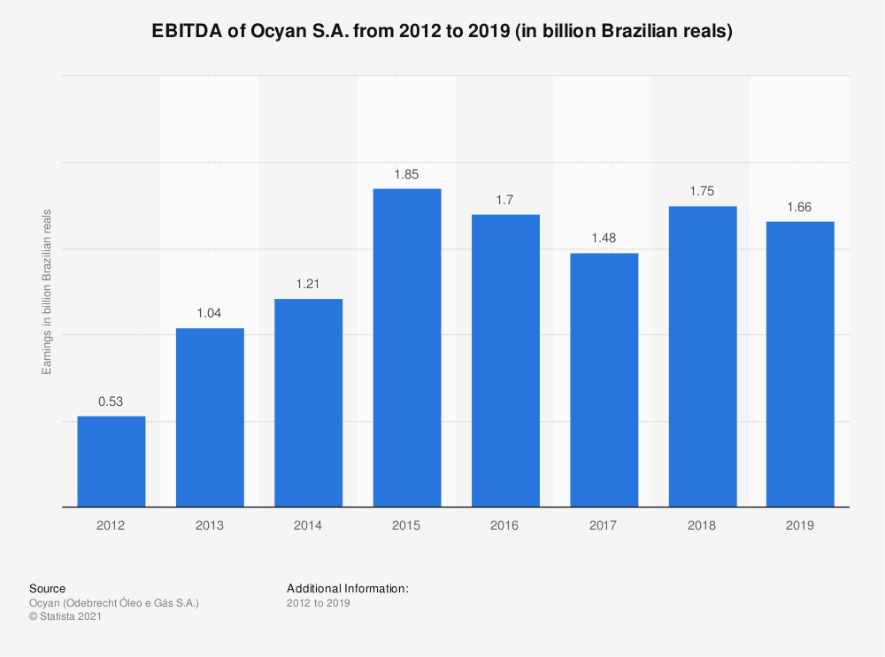 Statistic: EBITDA of Ocyan S.A. from 2012 to 2019 (in billion Brazilian reals) | Statista