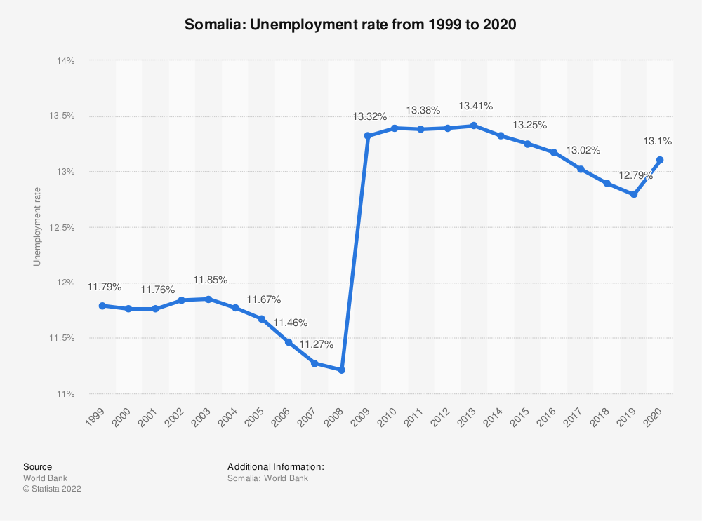 Statistic: Somalia: Unemployment rate from 1998 to 2018 | Statista