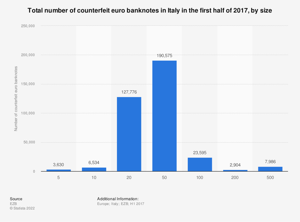 Statistic: Total number of counterfeit euro banknotes in Italy in the first half of 2017, by size | Statista