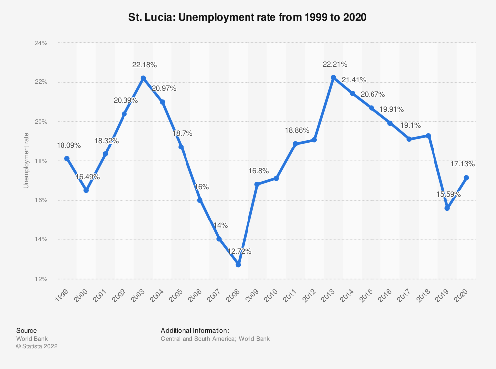 Statistic: St. Lucia: Unemployment rate from 2007 to 2017 | Statista