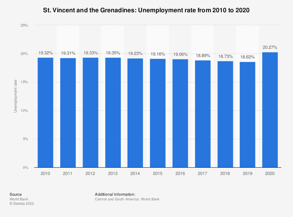 Statistic: St. Vincent and the Grenadines: Unemployment rate from 2008 to 2018 | Statista
