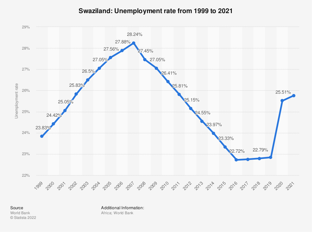 Statistic: Swaziland: Unemployment rate from 1999 to 2019 | Statista