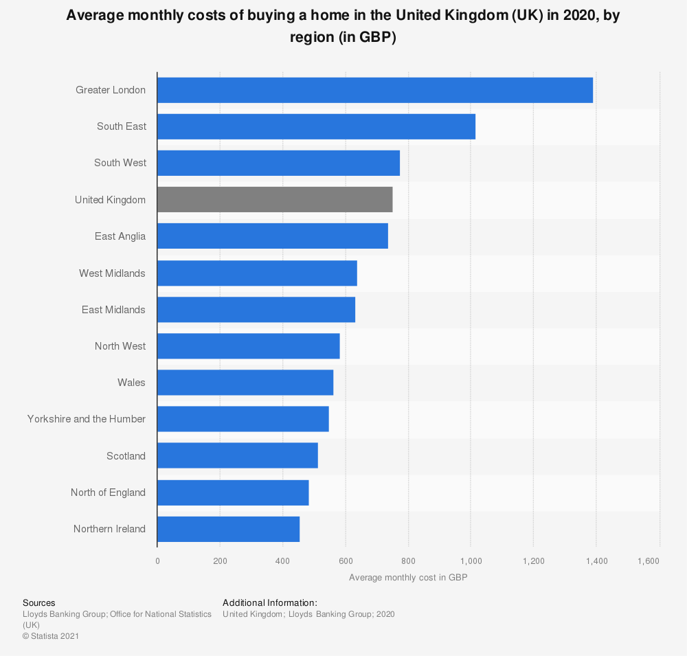 Statistic: Average monthly costs of buying a home in the United Kingdom (UK) in 2019, by region (in GBP)* | Statista