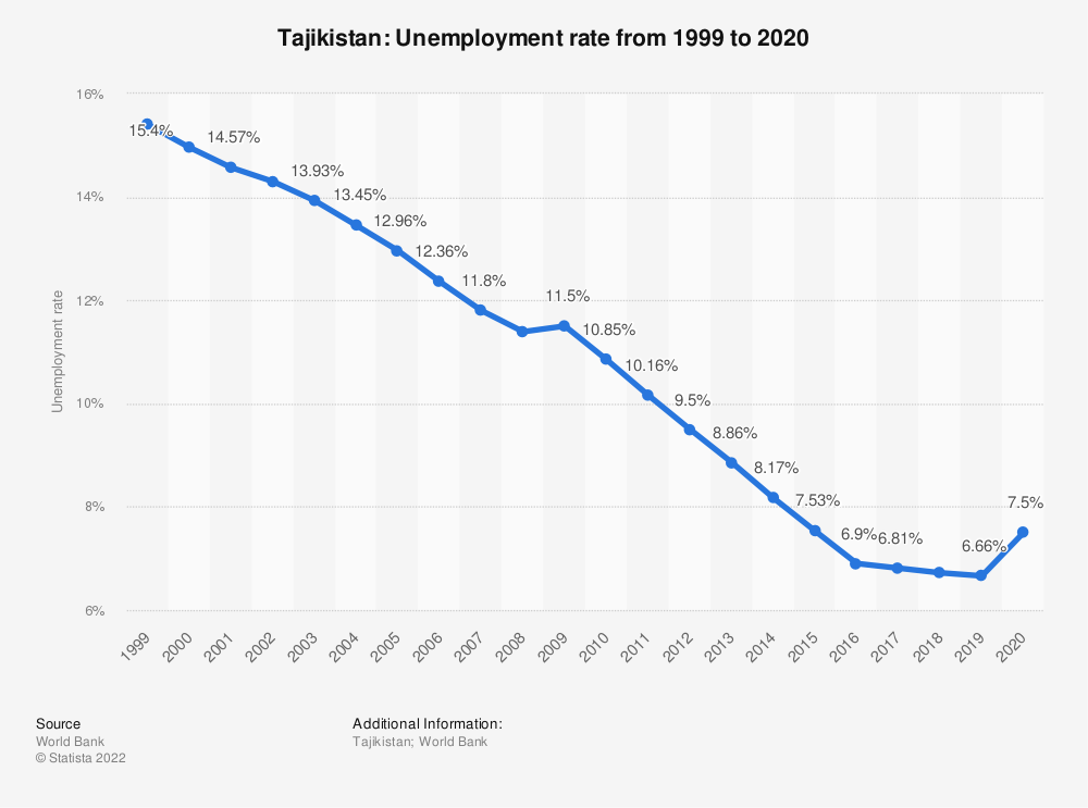 Statistic: Tajikistan: Unemployment rate from 1999 to 2019 | Statista