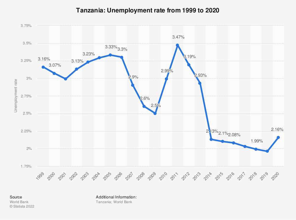 Statistic: Tanzania: Unemployment rate from 1999 to 2020 | Statista