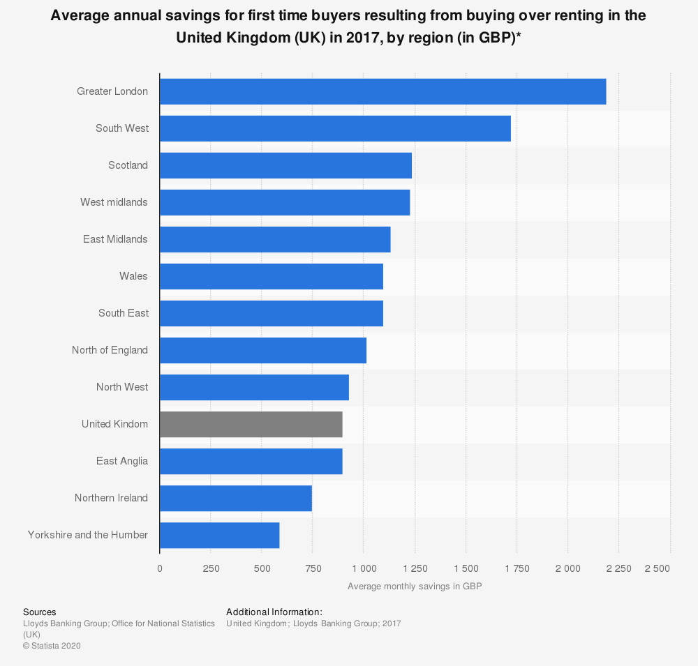Statistic: Average annual savings for first time buyers resulting from buying over renting in the United Kingdom (UK) in 2017, by region (in GBP)* | Statista