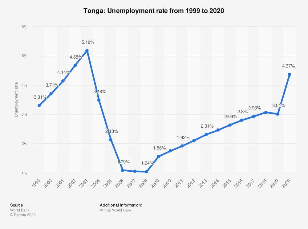 Statistic: Tonga: Unemployment rate from 1999 to 2019 | Statista