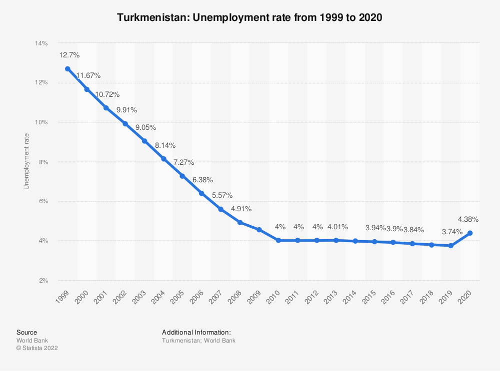 Statistic: Turkmenistan: Unemployment rate from 1999 to 2020 | Statista