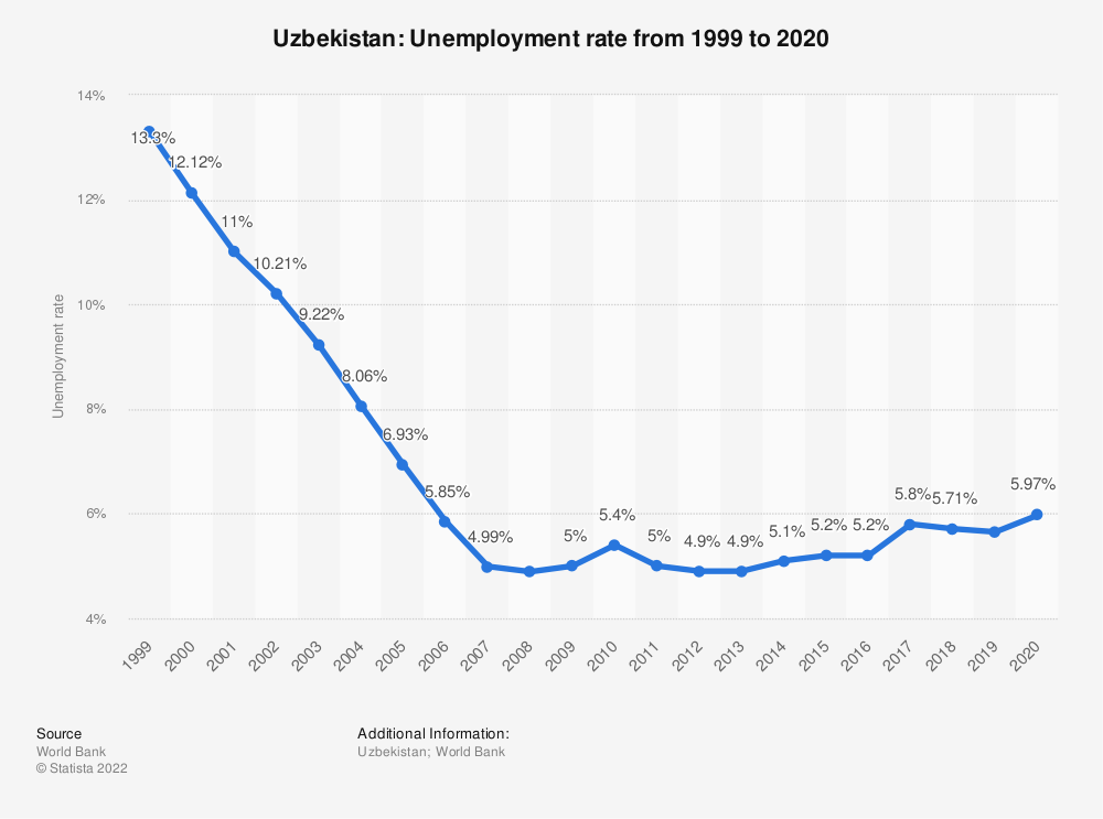 Statistic: Uzbekistan: Unemployment rate from 2007 to 2017 | Statista